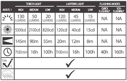 Linterna Torch LED RIGEL Doite
